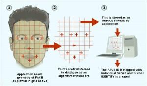 facial-recognition-algorithms